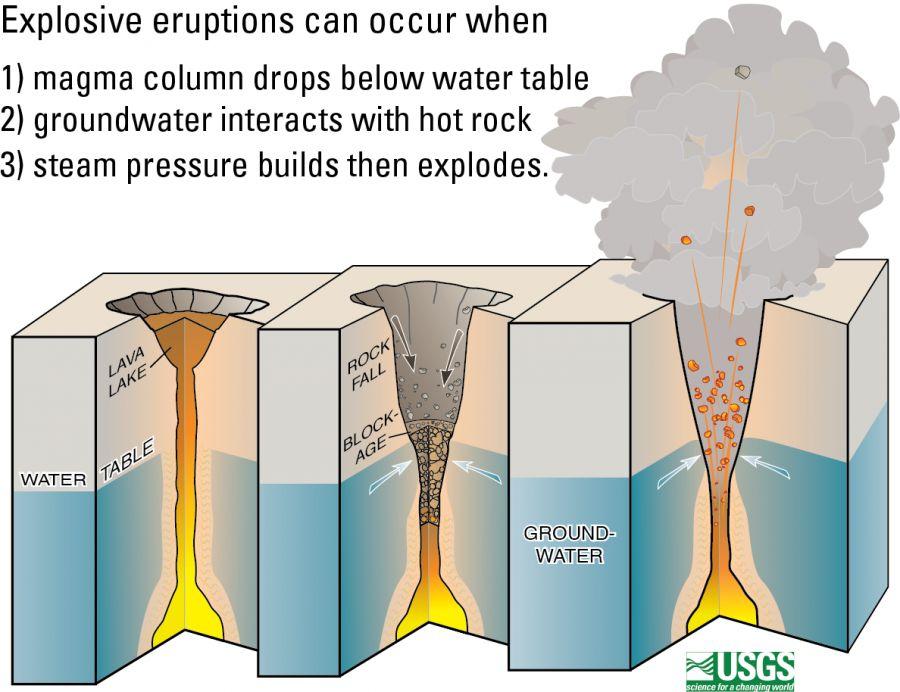 Diagrama da USGS mostra como a queda das bordas do vulc?o podem aumentar as explos?es